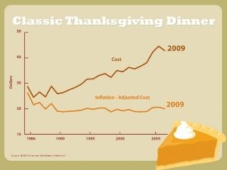 Comparison of the cost and inflation-adjusted cost of a Classic Thanksgiving Dinner,