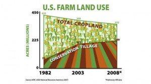 4 — U.S. Farm Land Use