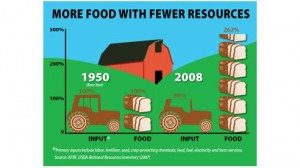 2 — More Food with Fewer Resources