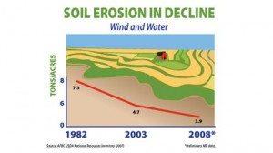 5 — Soil Erosion in Decline