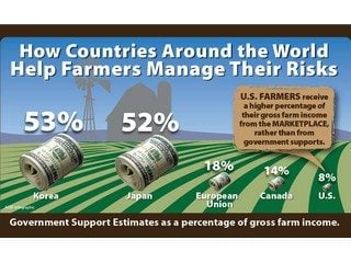 American Farm Bureau graphic showing how countries around the world help farmers manage risk.
