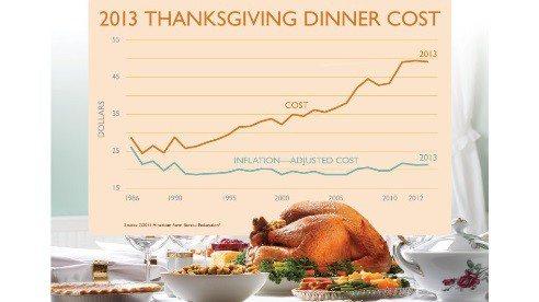 Thanksgiving492x276-359d3ec9dd68950f9be71f9beda550cd