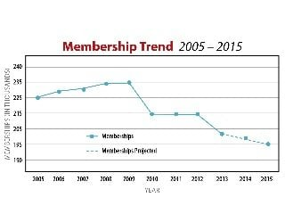 membership_trend