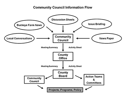 community-council-flowchart