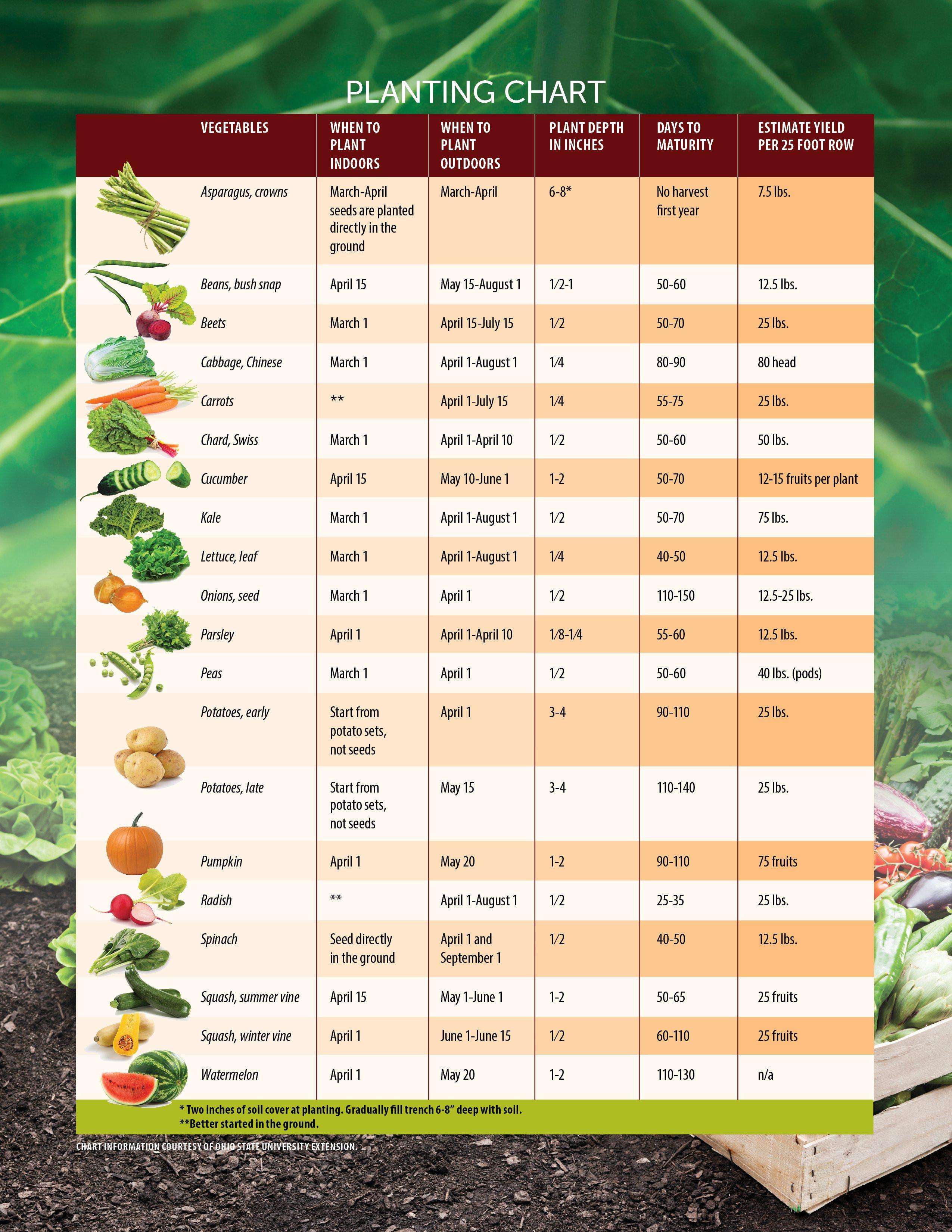 planting-chart