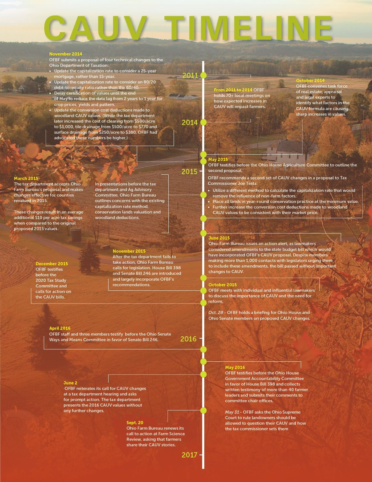 cauv-timeline