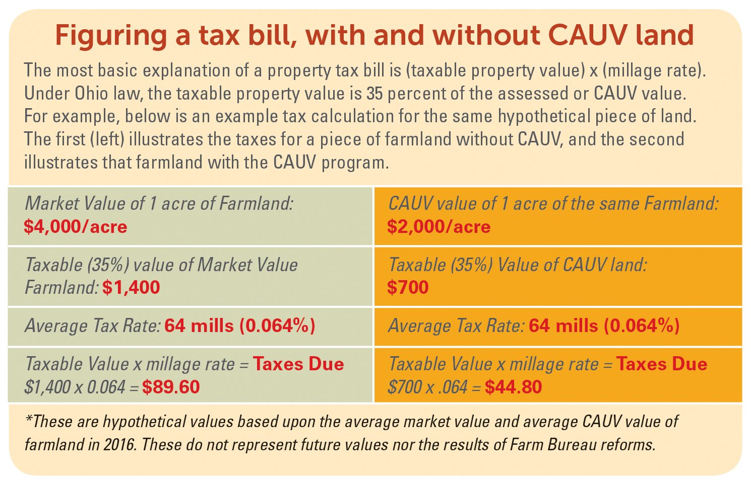 cauv-figuring-tax-bill-infographic