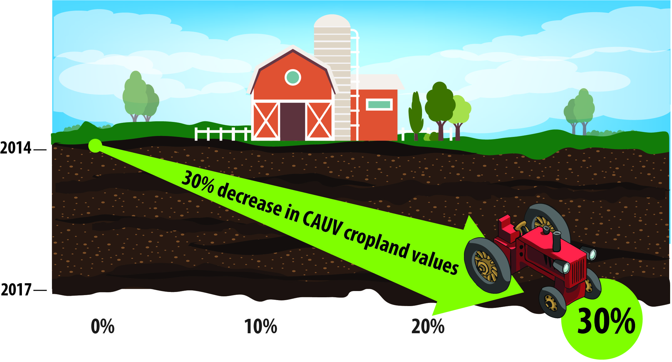 CAUV Savings infographic