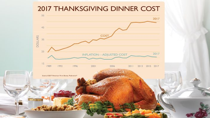 thanksgiving-cost-2017-afbf