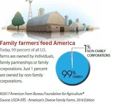 familyfarmers facts