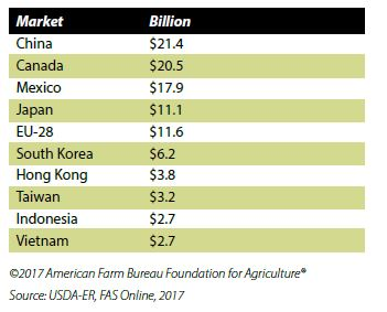 farm-exports