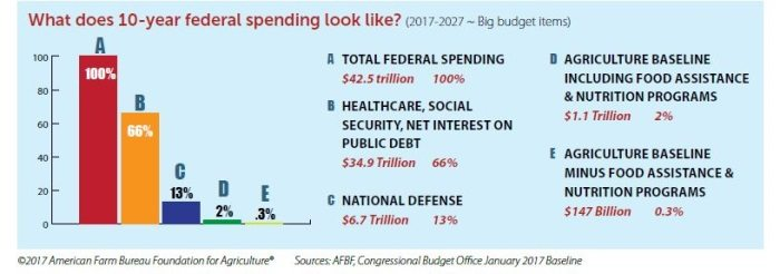 10-year federal spending, 2017-2027 facts