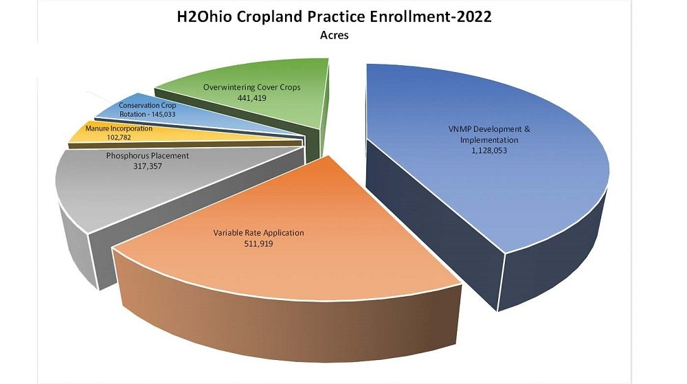 H2Ohio program breakdown